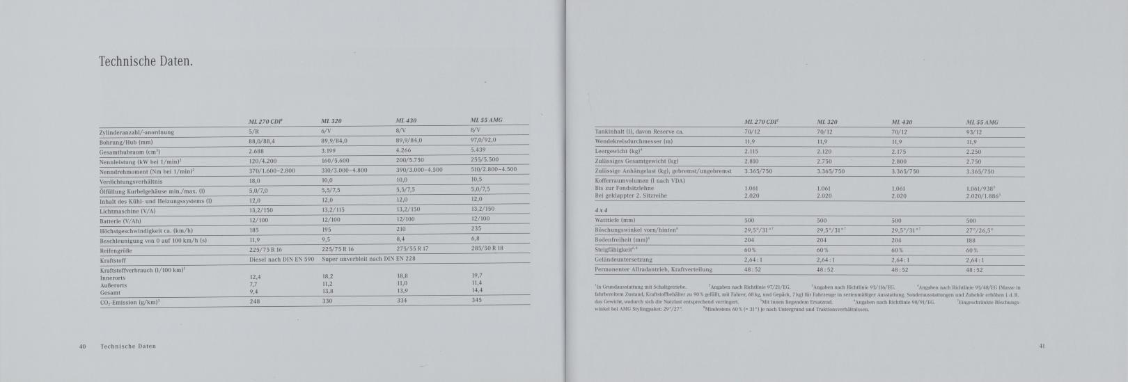 (W163): Catálogo 2000 - alemão 022